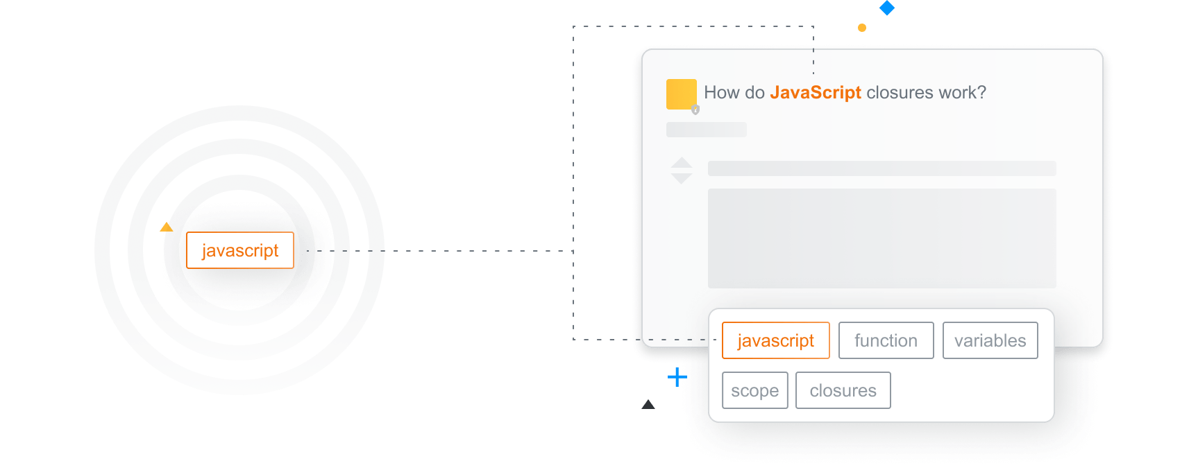 Illustration of a tag on Stack Overflow